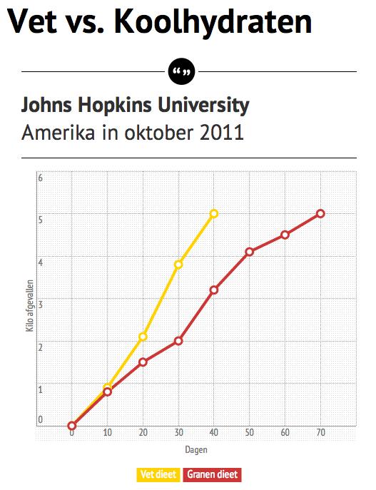 Blijvend afvallen met een koolhydraatarm dieet - John Hopkins Studie